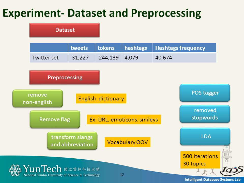Intelligent Database Systems Lab Experiment- Dataset and Preprocessing 12 tweetstokenshashtagsHashtags frequency Twitter set 31,227 244,1394,07940,674 Dataset Preprocessing remove non-english remove non-english Remove flag Ex: URL.
