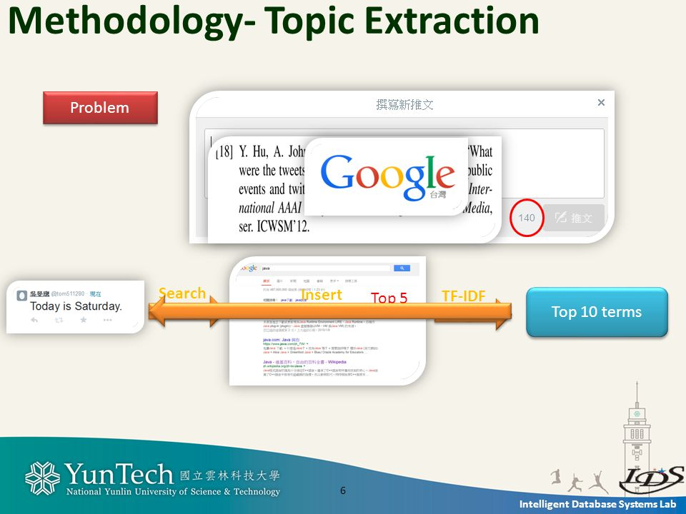 Intelligent Database Systems Lab Methodology- Topic Extraction Problem Top 5 Search TF-IDF Top 10 terms Insert 6