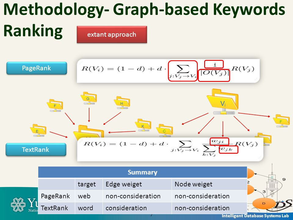 Intelligent Database Systems Lab 7 Methodology- Graph-based Keywords Ranking extant approach PageRank TextRank c c 6 Summary targetEdge weigetNode weiget PageRankwebnon-consideration TextRankwordconsiderationnon-consideration