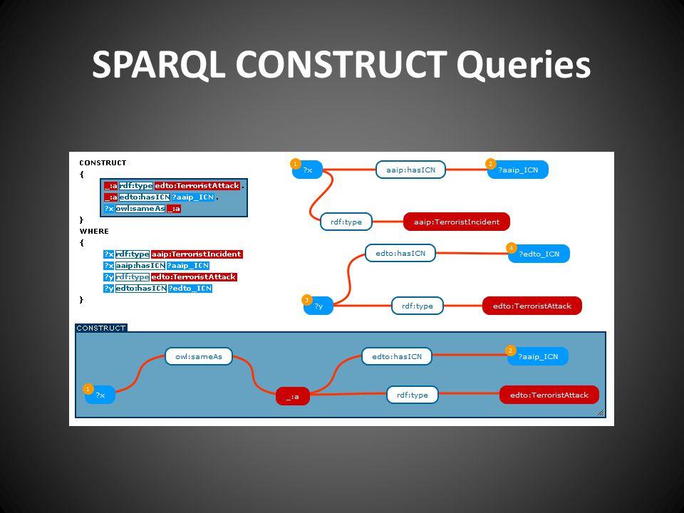 SPARQL CONSTRUCT Queries