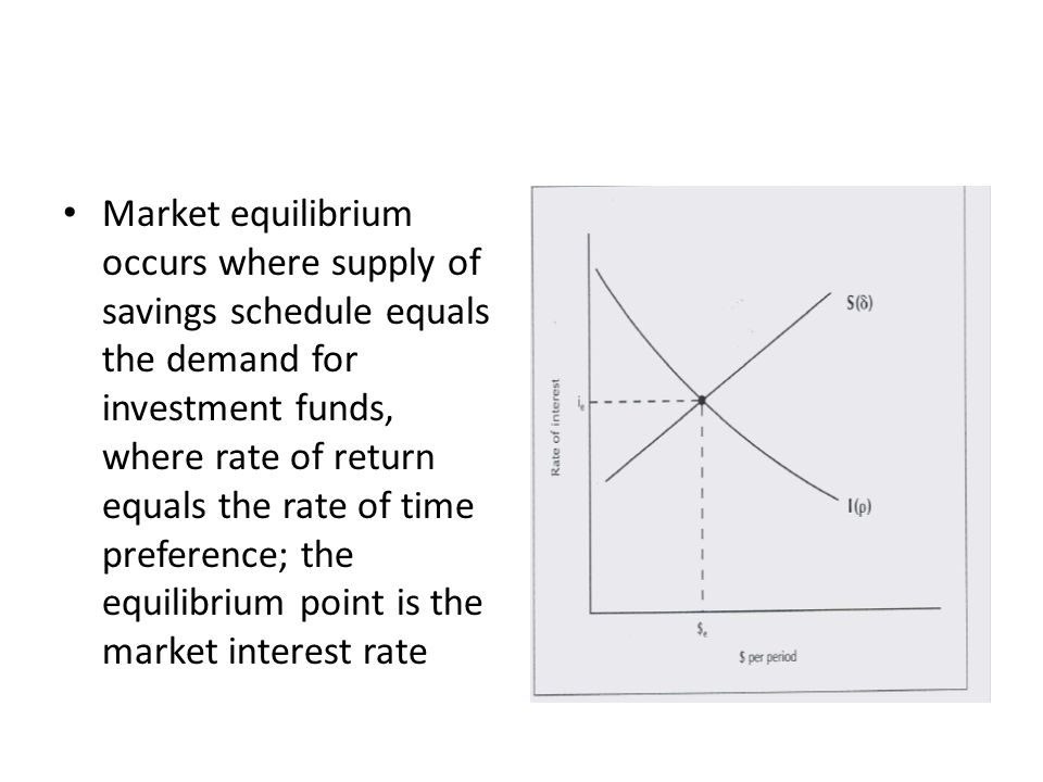 Market equilibrium occurs where supply of savings schedule equals the demand for investment funds, where rate of return equals the rate of time preference; the equilibrium point is the market interest rate