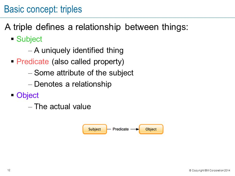 12 © Copyright IBM Corporation 2014 Basic concept: triples A triple defines a relationship between things:  Subject – A uniquely identified thing  Predicate (also called property) – Some attribute of the subject – Denotes a relationship  Object – The actual value