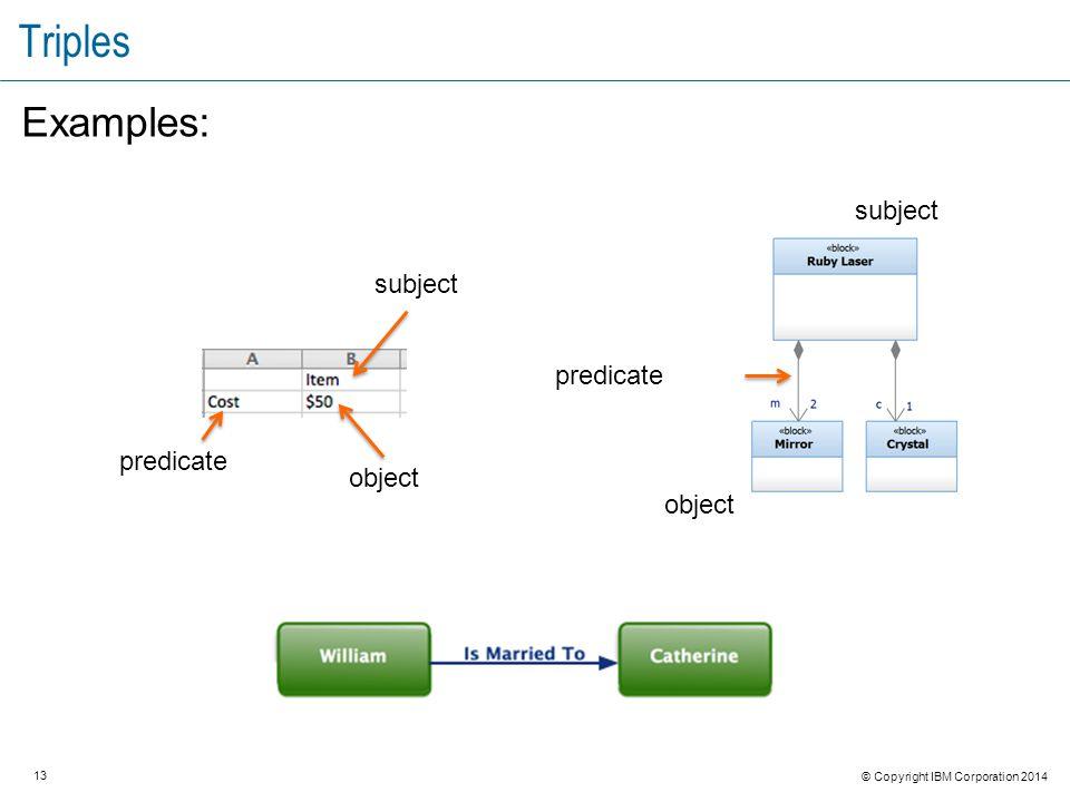 13 © Copyright IBM Corporation 2014 Triples Examples: subject object predicate subject object predicate