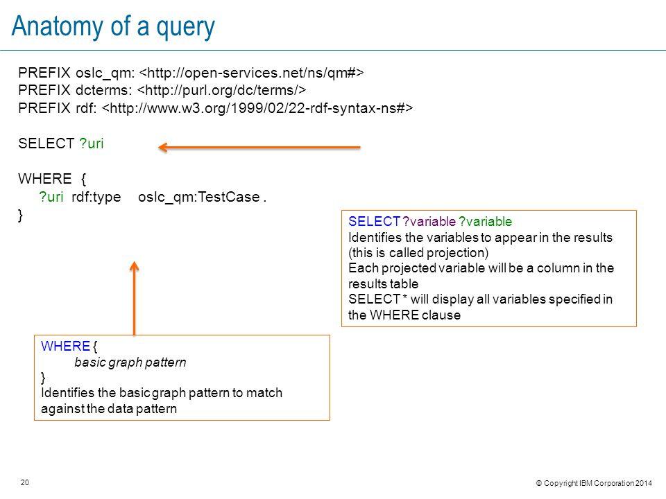 20 © Copyright IBM Corporation 2014 Anatomy of a query PREFIX oslc_qm: PREFIX dcterms: PREFIX rdf: SELECT uri WHERE { uri rdf:type oslc_qm:TestCase.