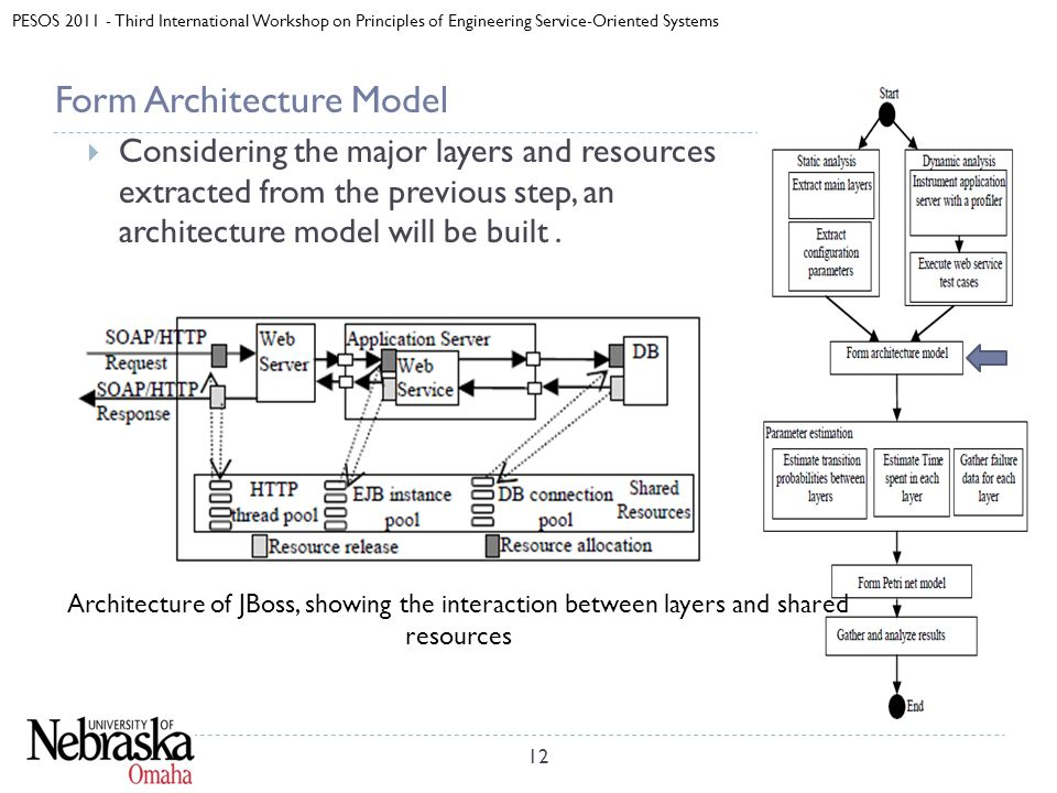 PESOS 2011 - Third International Workshop on Principles of Engineering Service-Oriented Systems Form Architecture Model  Considering the major layers and resources extracted from the previous step, an architecture model will be built.