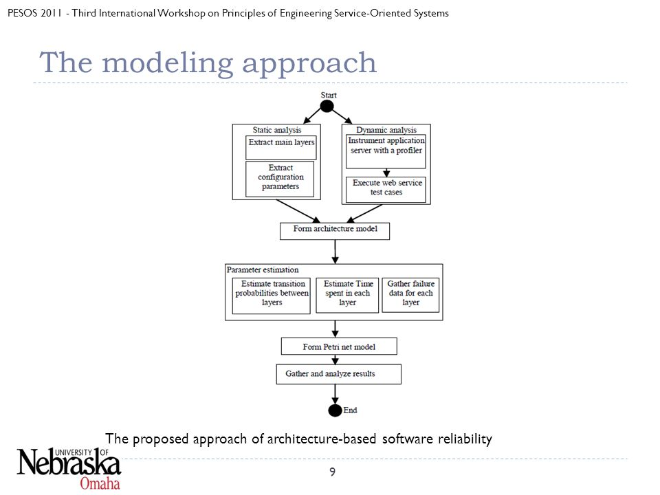 PESOS 2011 - Third International Workshop on Principles of Engineering Service-Oriented Systems The modeling approach 9 The proposed approach of architecture-based software reliability