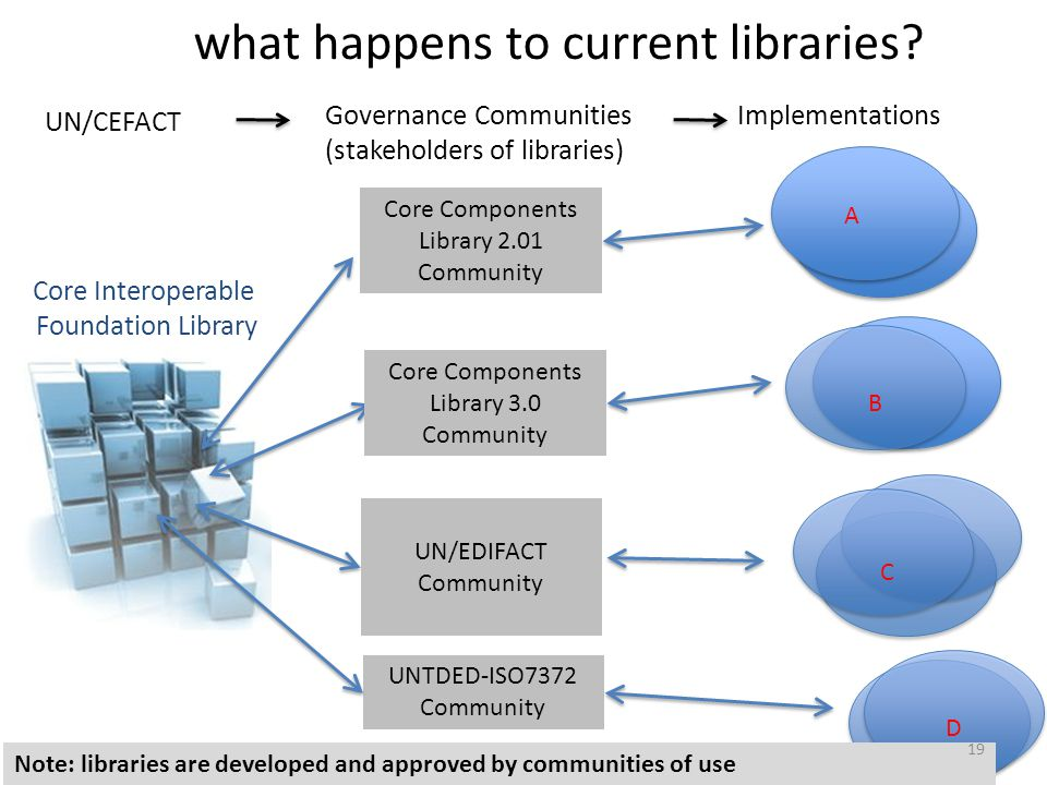 Governance Communities (stakeholders of libraries) Implementations Core Components Library 2.01 Community Core Components Library 3.0 Community UN/EDI