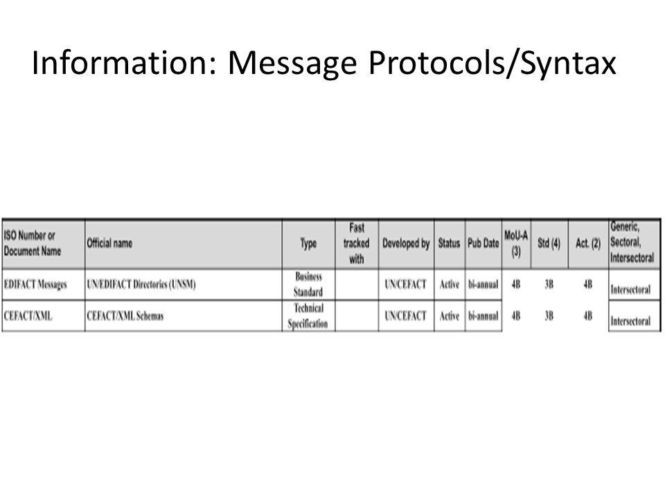 Information: Message Protocols/Syntax