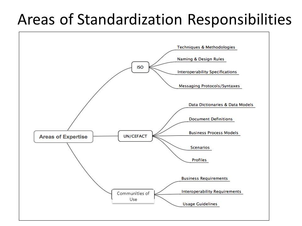 Areas of Standardization Responsibilities Communities of Use