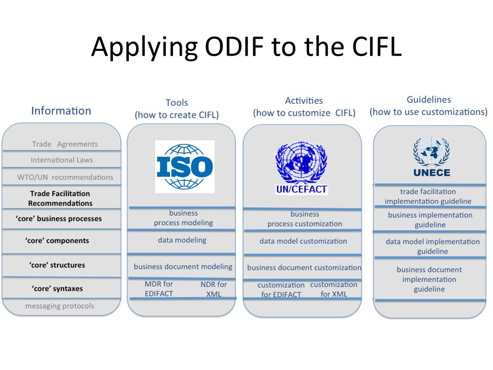 Applying ODIF to the CIFL