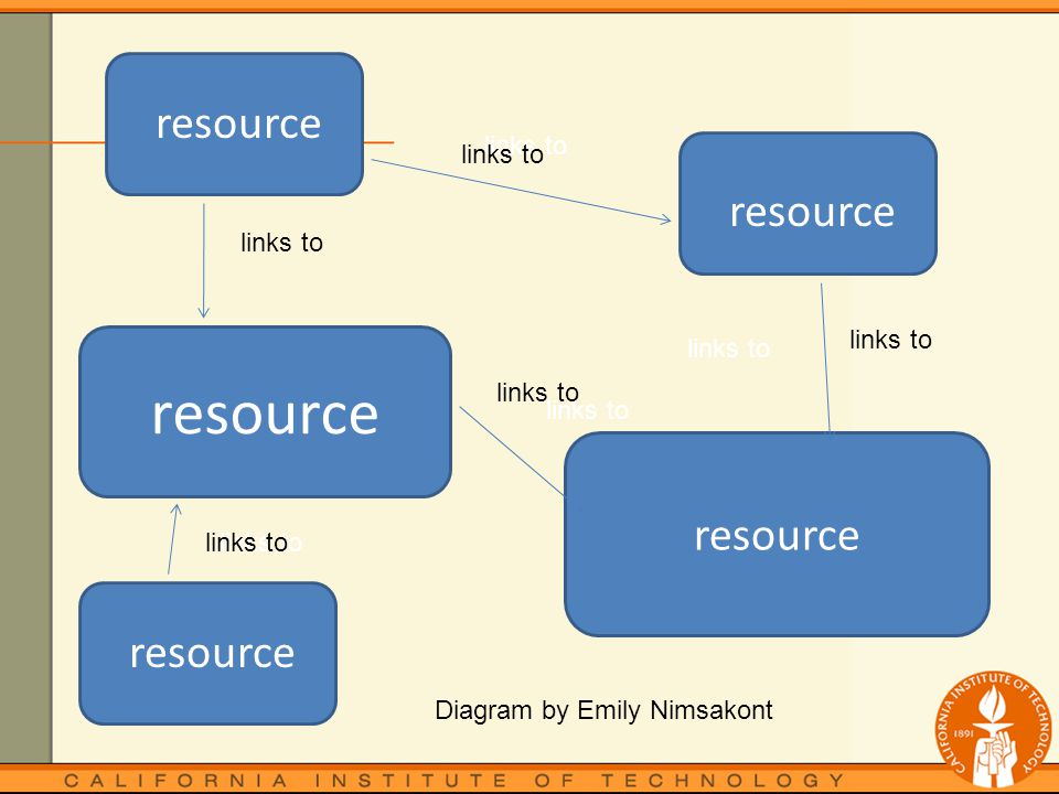 resource links to Diagram by Emily Nimsakont links to