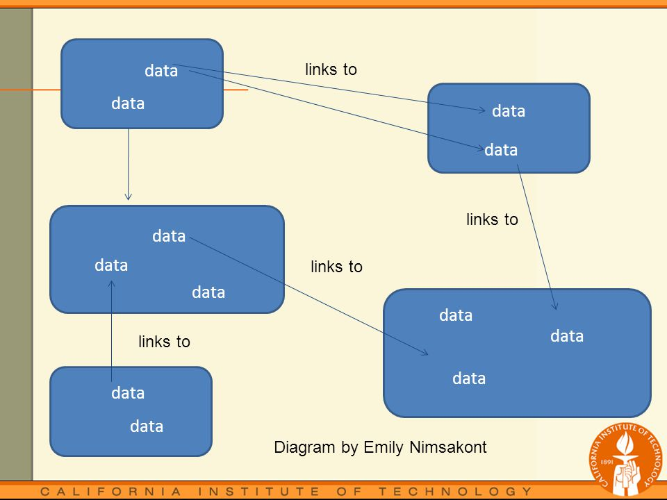 data links to data Diagram by Emily Nimsakont