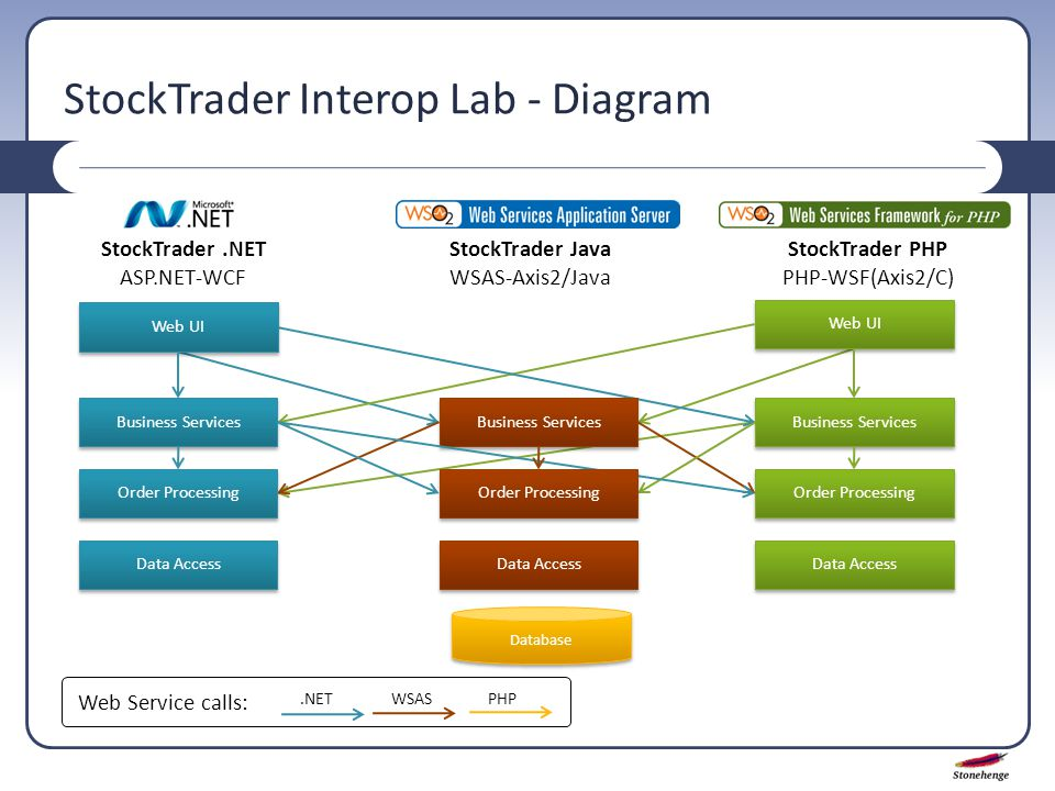 StockTrader Interop Lab - Diagram StockTrader.NET ASP.NET-WCF StockTrader PHP PHP-WSF(Axis2/C) StockTrader Java WSAS-Axis2/Java Web UI Data Access Web UI Business Services Order Processing Data Access Database Business Services Order Processing Data Access Business Services.NETPHPWSAS Web Service calls: Order Processing