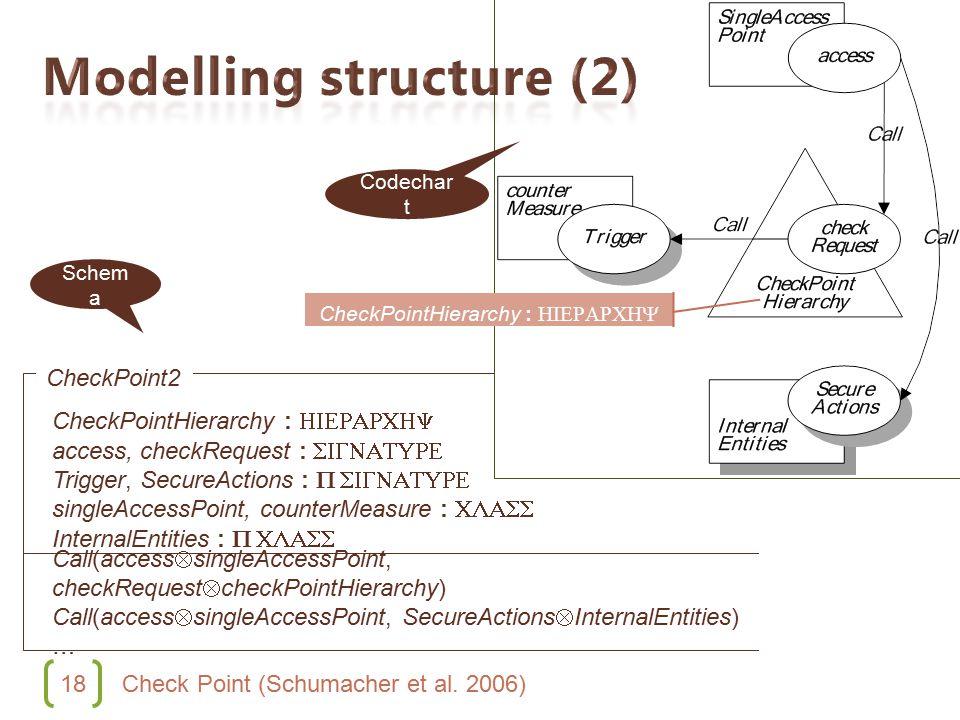 18 Check Point (Schumacher et al. 2006) CheckPointHierarchy : HIERARCHY access, checkRequest : SIGNATURE Trigger, SecureActions : P SIGNATURE singleAc