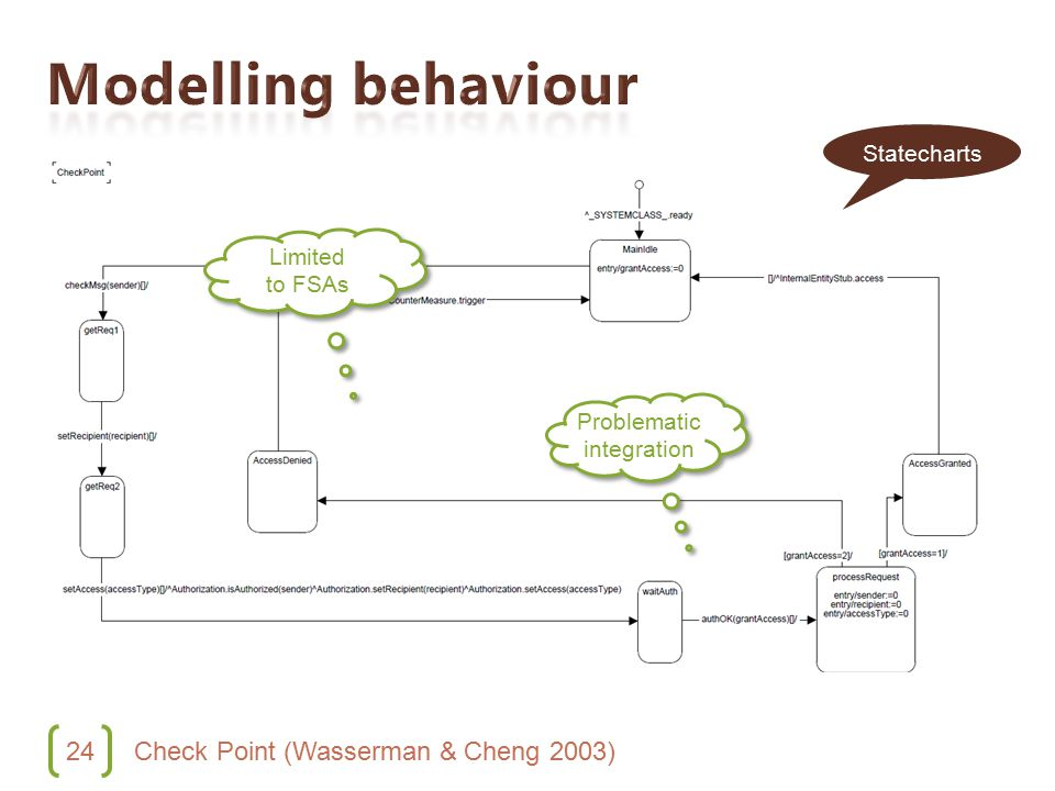 24 Check Point (Wasserman & Cheng 2003) Limited to FSAs Problematic integration Statecharts