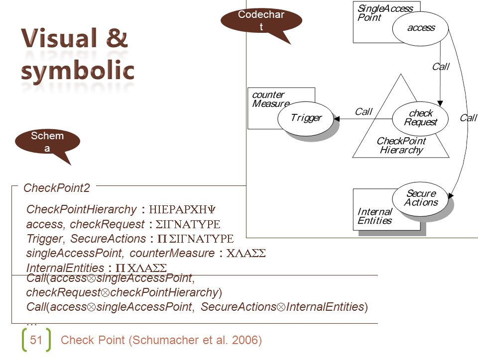 51 Check Point (Schumacher et al. 2006) CheckPointHierarchy : HIERARCHY access, checkRequest : SIGNATURE Trigger, SecureActions : P SIGNATURE singleAc