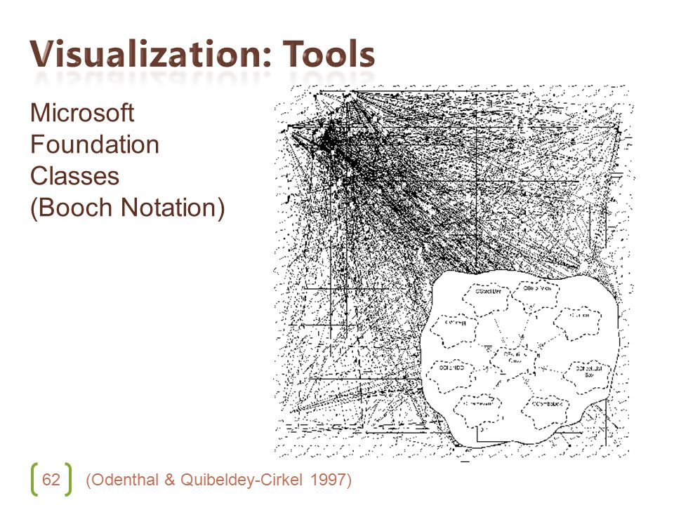 62 Microsoft Foundation Classes (Booch Notation) (Odenthal & Quibeldey-Cirkel 1997)