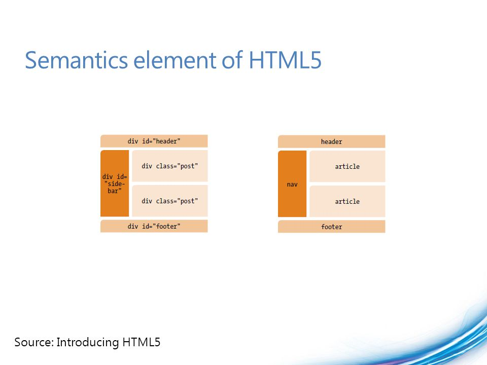 Semantics element of HTML5 Source: Introducing HTML5