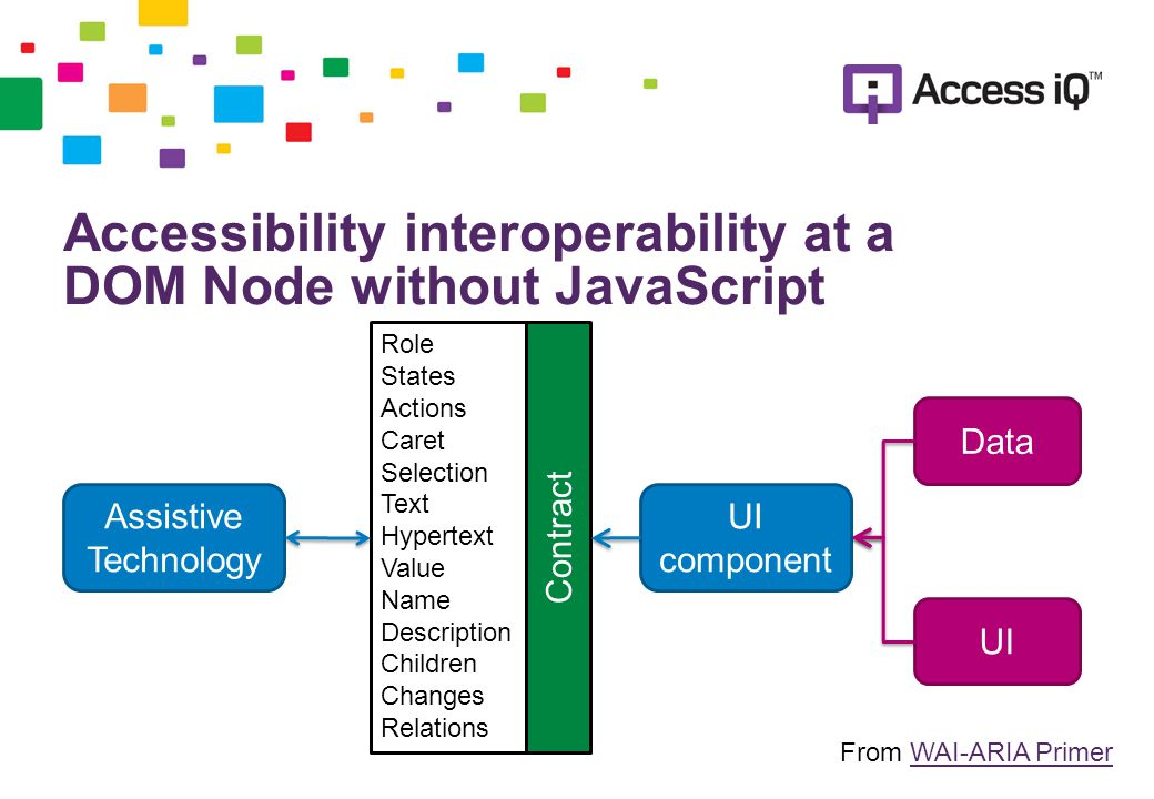 Accessibility interoperability at a DOM Node with JavaScript Assistive Technology UI component Data UI ^Role ^States ^Actions Caret Selection Text Hypertext ^Value Name Description Children ^Changes ^Relations Contract From WAI-ARIA PrimerWAI-ARIA Primer