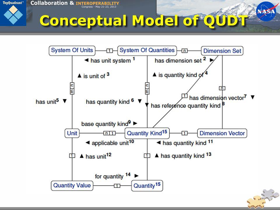 Conceptual Model of QUDT