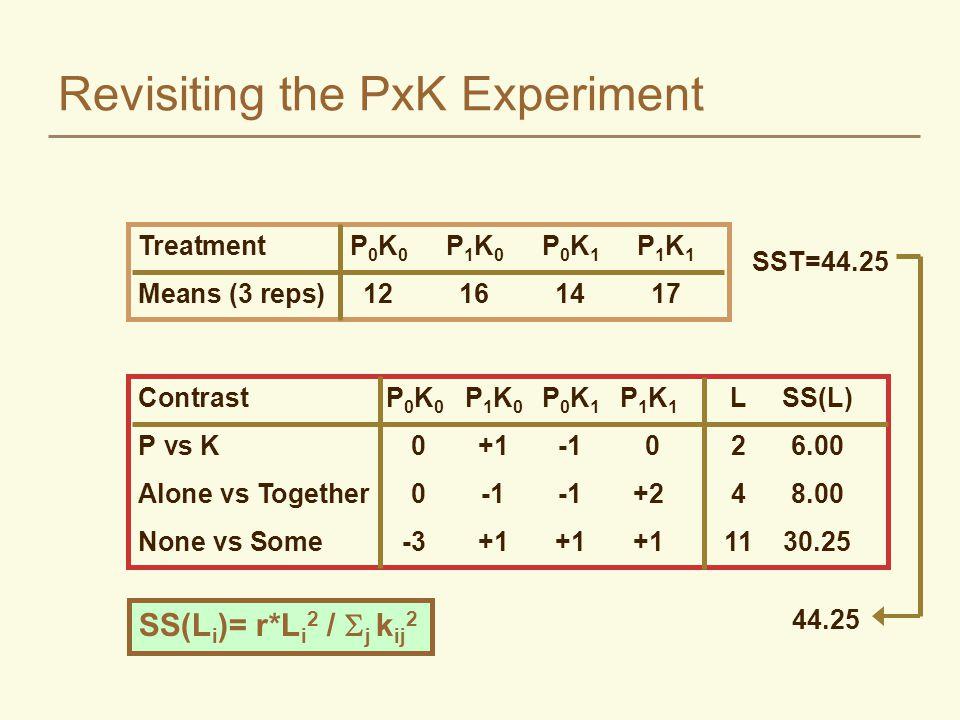 Revisiting the PxK Experiment ContrastP 0 K 0 P 1 K 0 P 0 K 1 P 1 K 1 LSS(L) P vs K 0+1-1 026.00 Alone vs Together 0-1-1+248.00 None vs Some-3+1+1+11130.25 TreatmentP 0 K 0 P 1 K 0 P 0 K 1 P 1 K 1 Means (3 reps)12161417 SST=44.25 44.25 SS(L i )= r*L i 2 /  j k ij 2