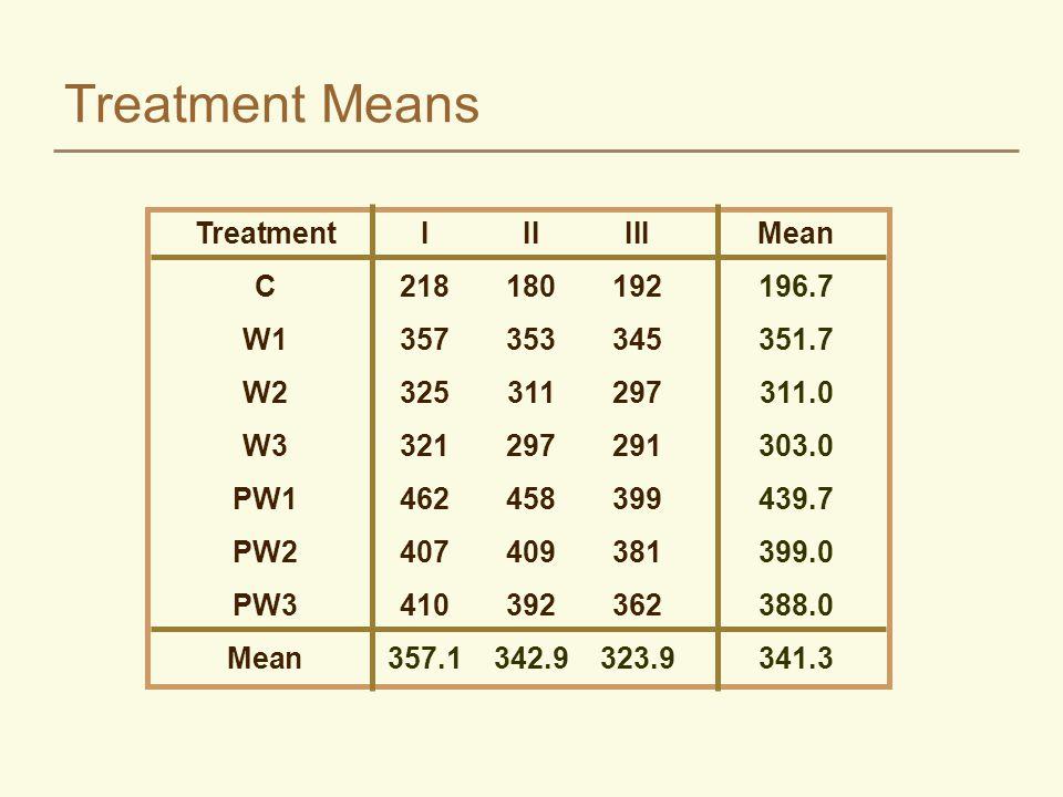Treatment Means TreatmentIIIIIIMean C218180192196.7 W1357353345351.7 W2325311297311.0 W3321297291303.0 PW1462458399439.7 PW2407409381399.0 PW3410392362388.0 Mean357.1342.9323.9341.3