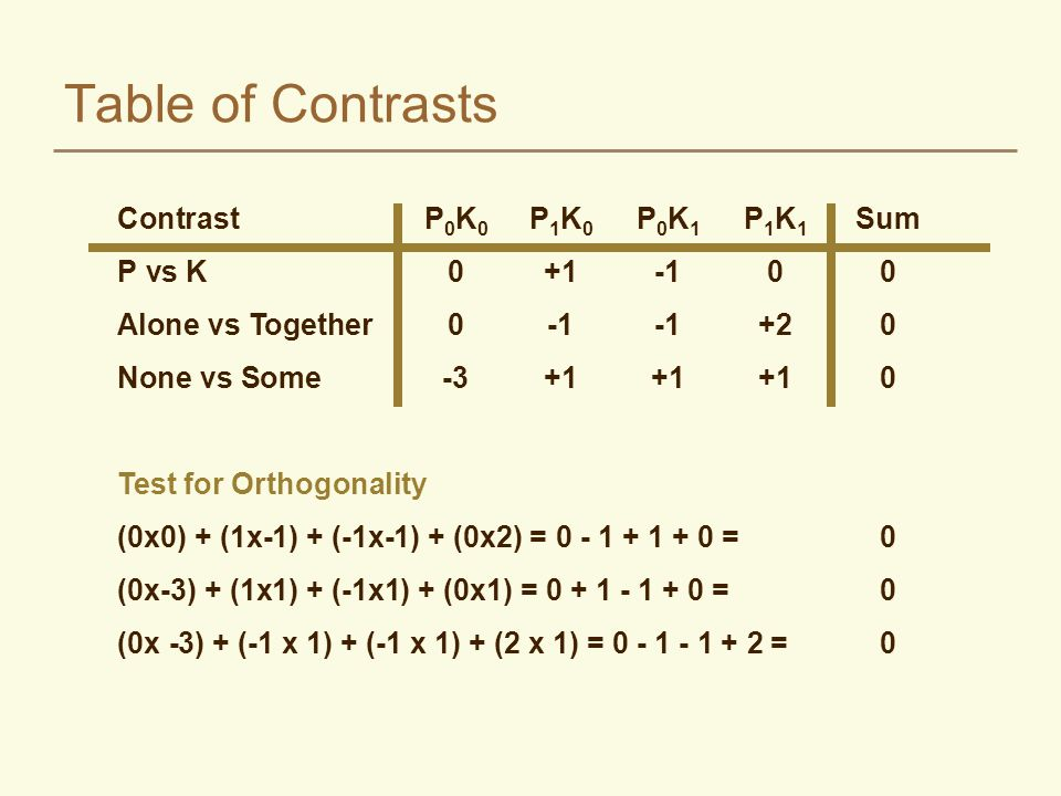 Or another set: ContrastP 0 K 0 P 1 K 0 P 0 K 1 P 1 K 1 Sum P (Main Effect)-1+1-1+10 K (Main Effect)-1-1+1+10 PK (Interaction)+1-1-1+10 Test for Orthogonality (-1 x -1) + (1 x -1) + (-1 x 1) + (1 x 1) = 1 - 1 - 1 + 1 =0 (-1 x 1) + (1 x -1) + (-1 x -1) + (1 x 1) = -1 - 1 + 1 + 1 = 0 (-1 x 1) + (-1 x -1) + (1 x -1) + (1 x 1) = -1 + 1 - 1 + 1 = 0