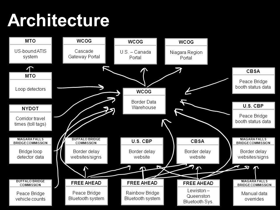 Architecture U.S.