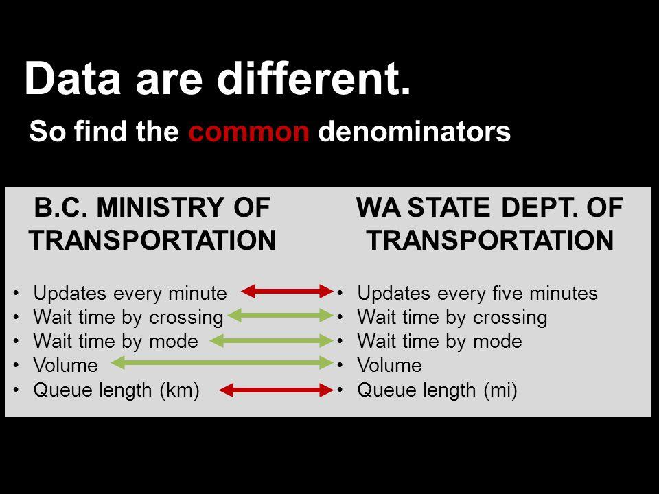 Data are different. So find the common denominators B.C.