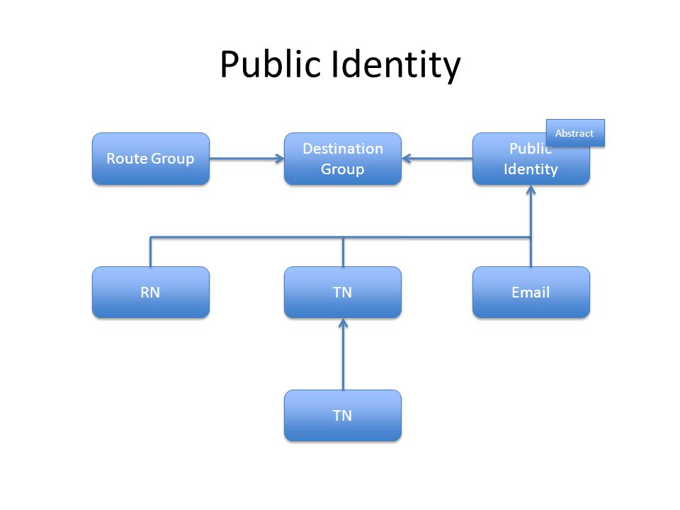Public Identity Route Group Destination Group Public Identity RN TN Email TN Abstract