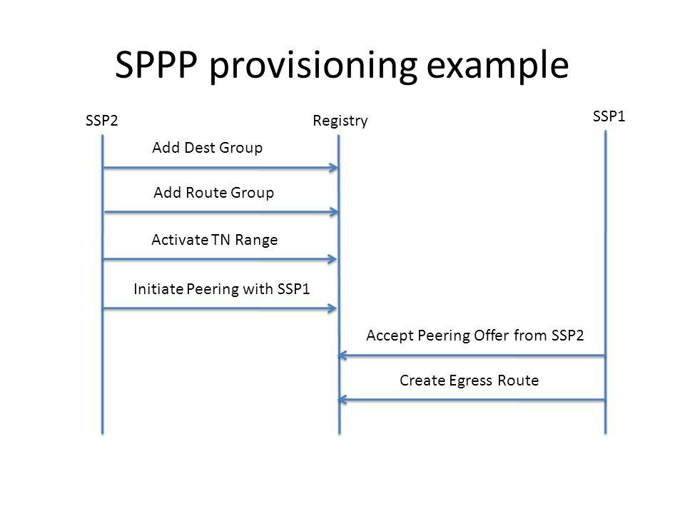 Add Destination Group Request <spppRequest xmlns= urn:ietf:params:xml:ns:sppp:base:1 xmlns:xsi=http:/ /www.w3.org/2001/XMLSchema-instancehttp:/ /www.w3.org/2001/XMLSchema-instance transaction= true > ssp2_tx_id_6666 ssp2 ssp2 DEST_GRP_SSP2_1