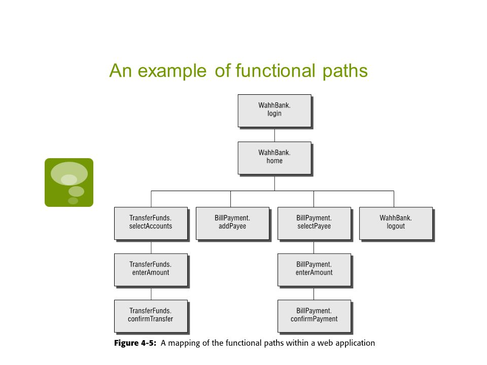 An example of functional paths