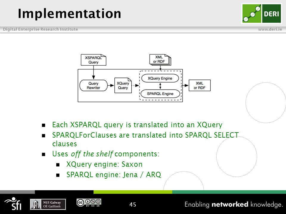 Digital Enterprise Research Institute www.deri.ie Implementation 45 Each XSPARQL query is translated into an XQuery SPARQLForClauses are translated into SPARQL SELECT clauses Uses off the shelf components: XQuery engine: Saxon SPARQL engine: Jena / ARQ