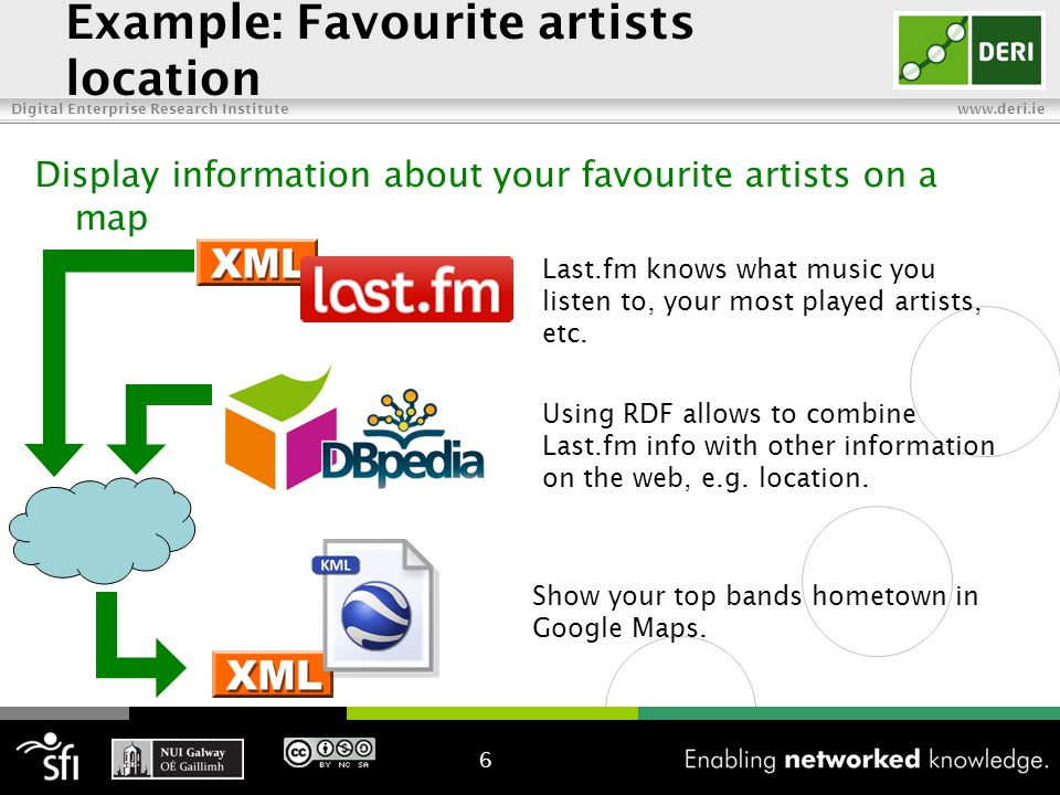 Digital Enterprise Research Institute www.deri.ie Example: Favourite artists location 6 Using RDF allows to combine Last.fm info with other information on the web, e.g.