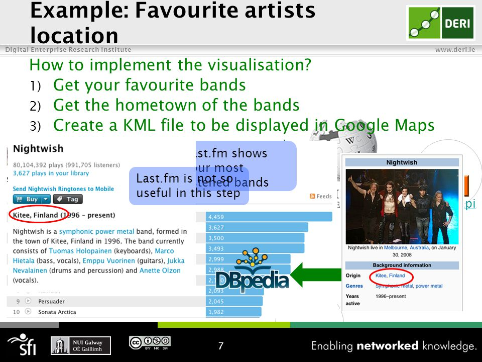 Digital Enterprise Research Institute www.deri.ie 1) Get your favourite bands Example: Favourite artists location How to implement the visualisation.