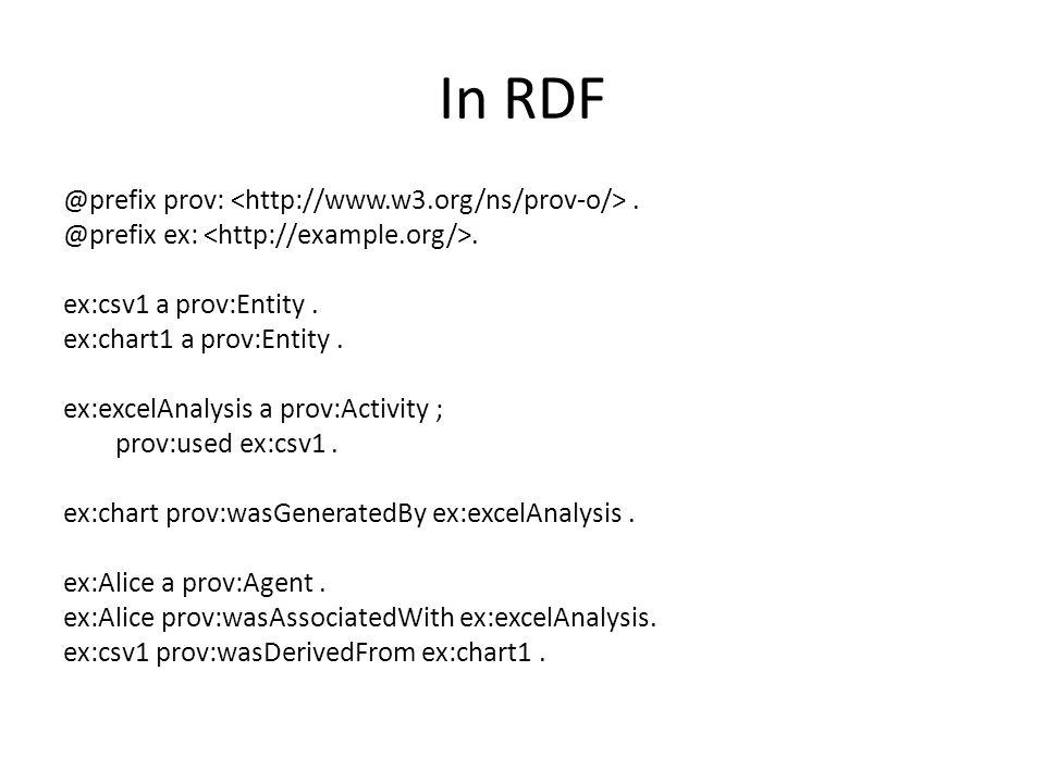 In RDF @prefix prov:. @prefix ex:. ex:csv1 a prov:Entity. ex:chart1 a prov:Entity. ex:excelAnalysis a prov:Activity ; prov:used ex:csv1. ex:chart prov