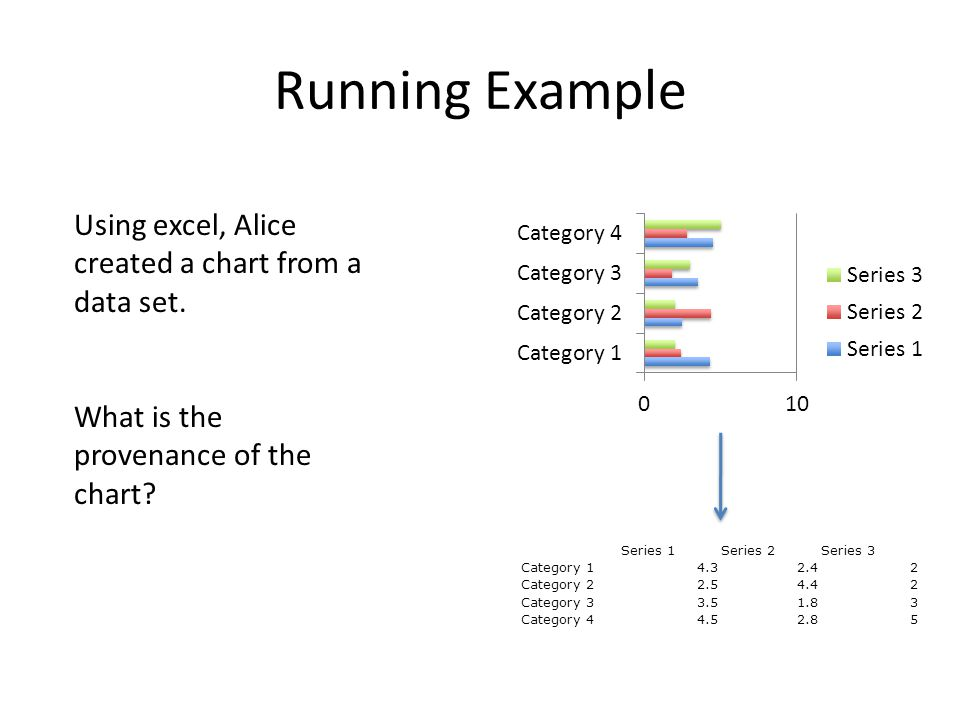 Running Example Using excel, Alice created a chart from a data set. What is the provenance of the chart? Series 1Series 2Series 3 Category 14.32.42 Ca