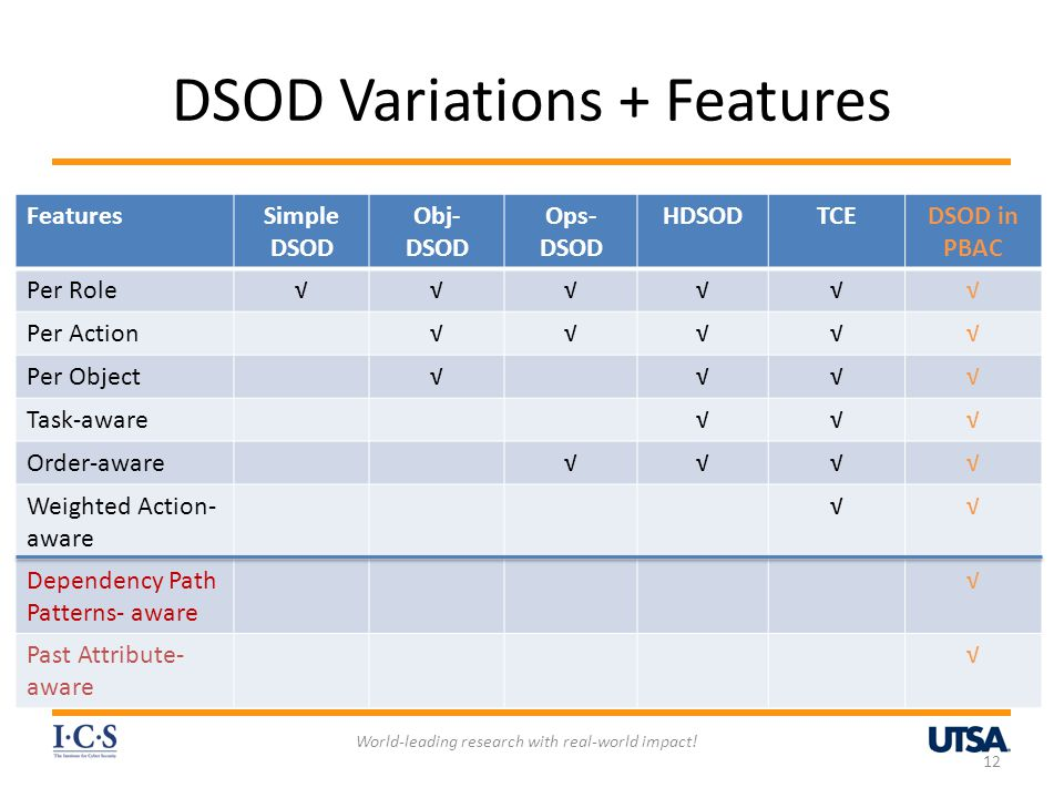 DSOD Variations + Features World-leading research with real-world impact! 12 FeaturesSimple DSOD Obj- DSOD Ops- DSOD HDSODTCEDSOD in PBAC Per Role√√√√