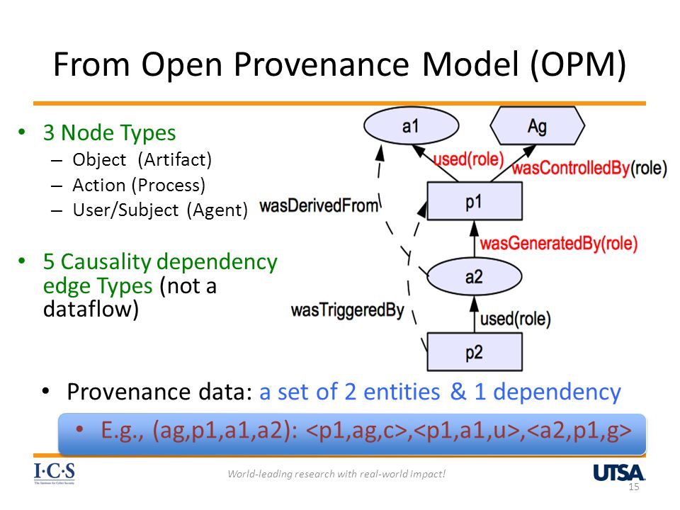 From Open Provenance Model (OPM) 15 Provenance data: a set of 2 entities & 1 dependency E.g., (ag,p1,a1,a2):,, World-leading research with real-world