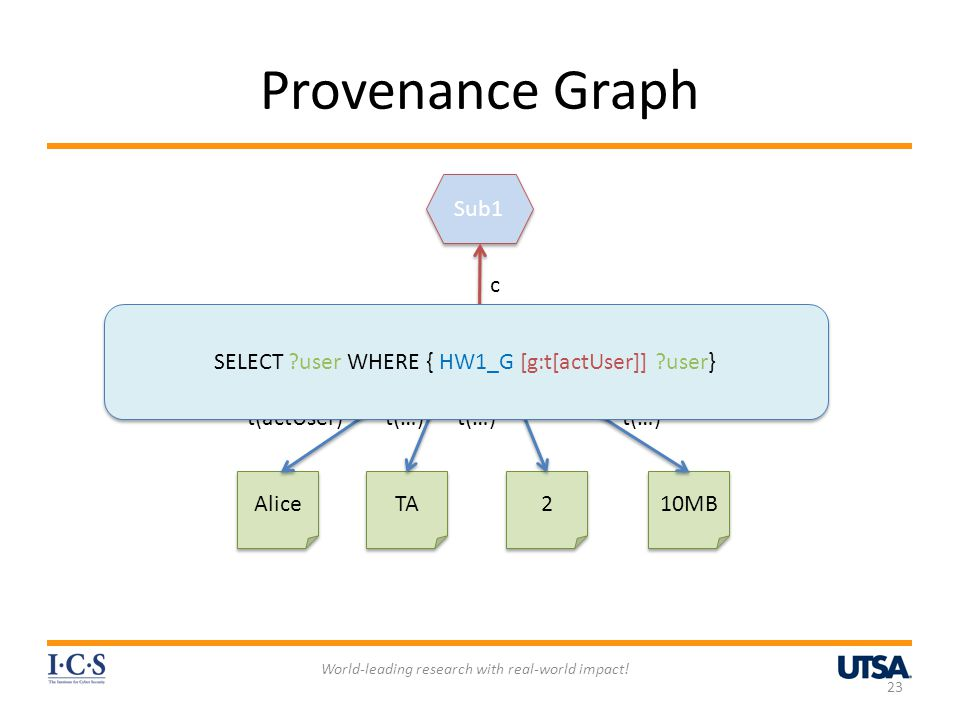 Provenance Graph World-leading research with real-world impact! 23 HW1- G Grade1 Sub1 HW1 Alice TA 2 2 10MB ug c t(actUser)t(…) SELECT ?user WHERE { H