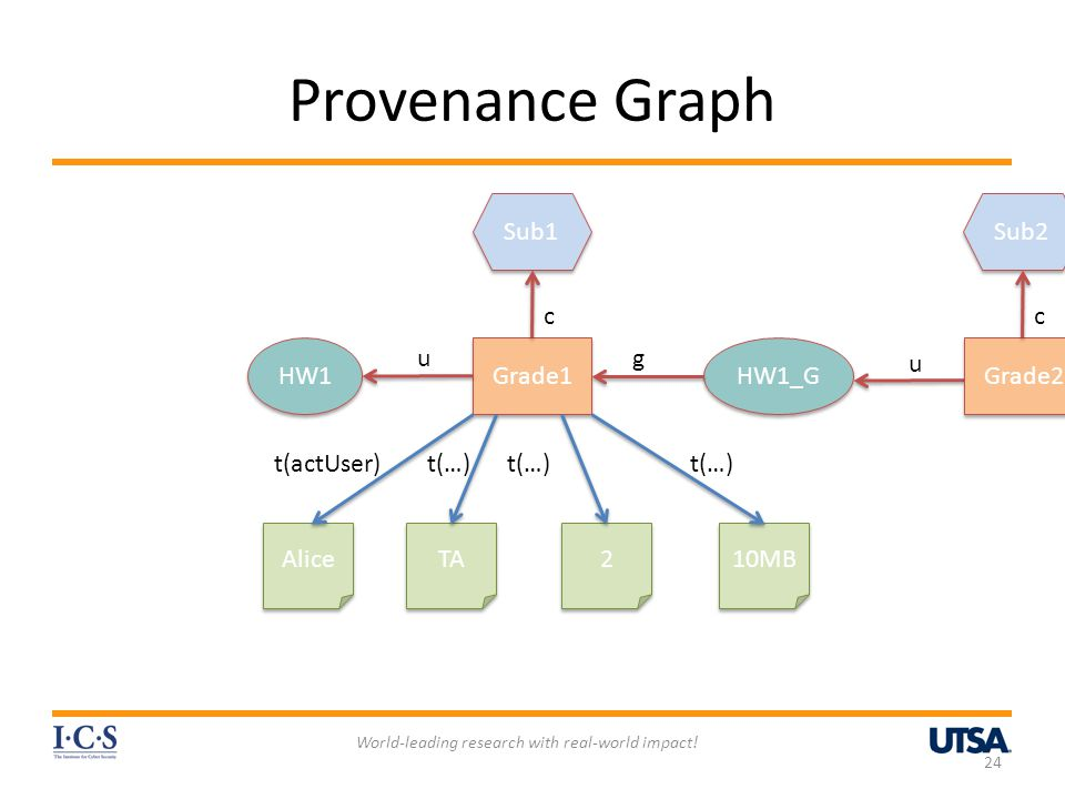 Provenance Graph World-leading research with real-world impact! 24 HW1_G Grade1 Sub1 HW1 Alice TA 2 2 10MB u g c t(actUser)t(…) HW1_G' Grade2 g u Sub2