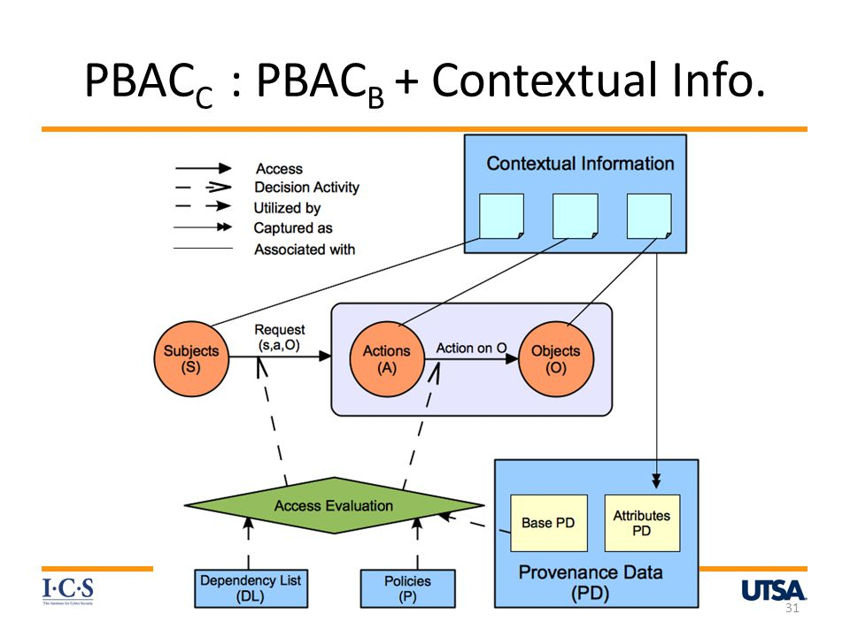 PBAC C : PBAC B + Contextual Info. World-leading research with real-world impact! 31