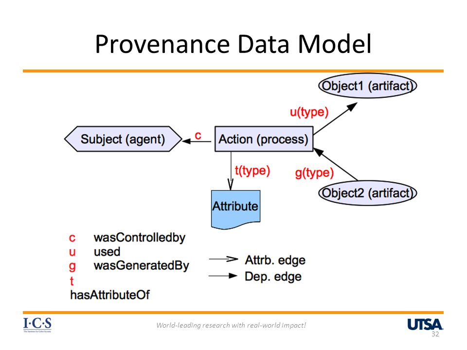 Provenance Data Model World-leading research with real-world impact! 32