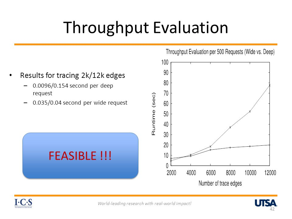 Throughput Evaluation Results for tracing 2k/12k edges – 0.0096/0.154 second per deep request – 0.035/0.04 second per wide request World-leading resea