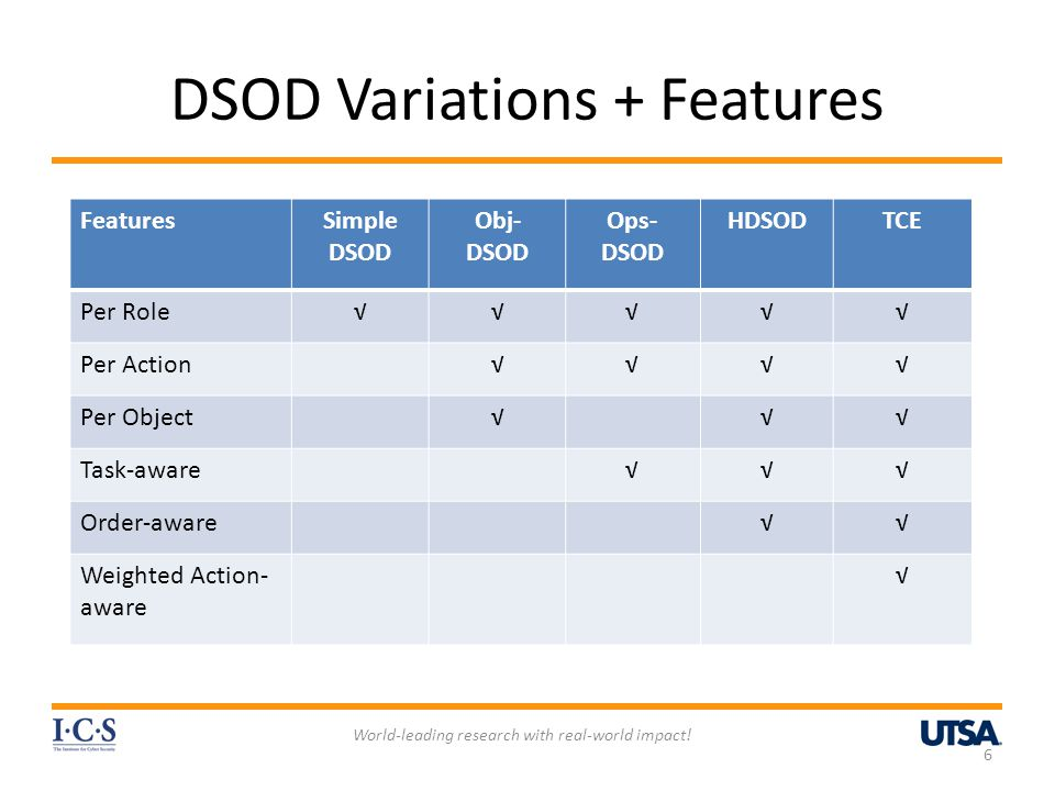 DSOD Variations + Features World-leading research with real-world impact! 6 FeaturesSimple DSOD Obj- DSOD Ops- DSOD HDSODTCE Per Role√√√√√ Per Action√