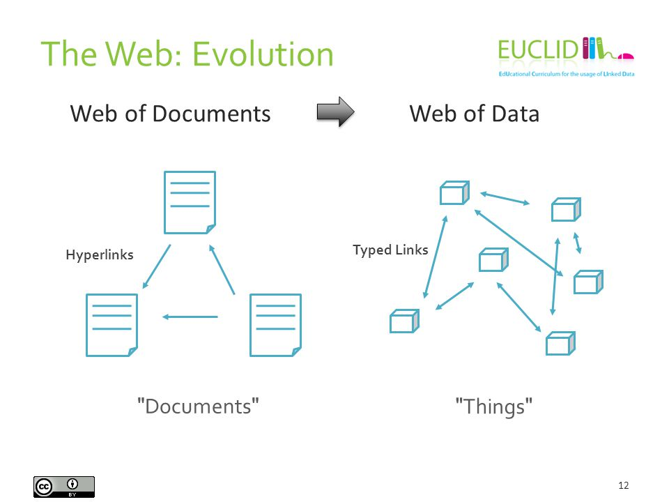 The Web: Evolution 12 Web of Documents Web of Data Documents Hyperlinks Typed Links Things