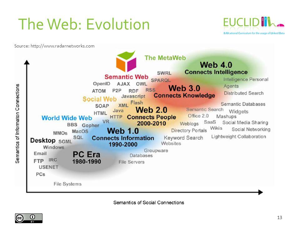 The Web: Evolution 13 Source: http://www.radarnetworks.com