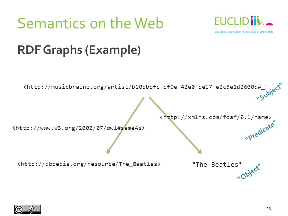 RDF Graphs (Example) 25 The Beatles Subject Predicate Object Semantics on the Web