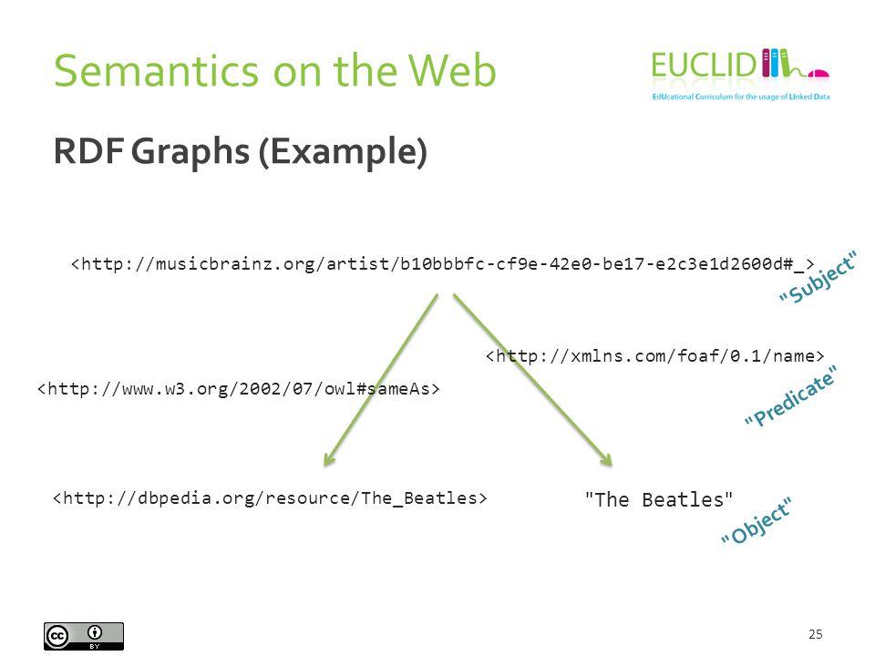 RDF Graphs (Example) 25 The Beatles Subject Predicate Object Semantics on the Web