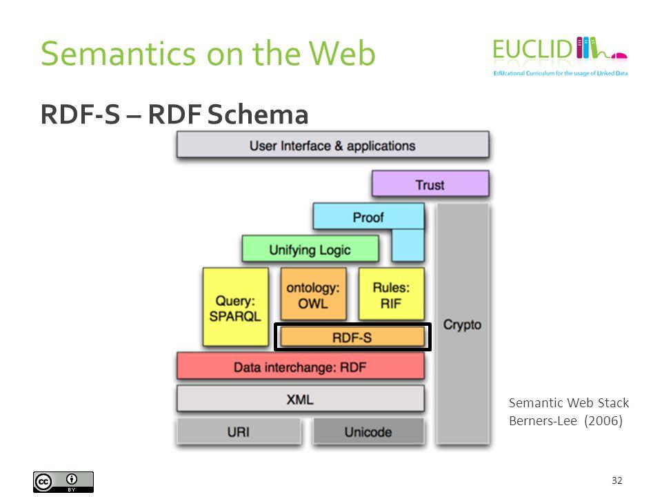 Semantics on the Web 32 Semantic Web Stack Berners-Lee (2006) RDF-S – RDF Schema